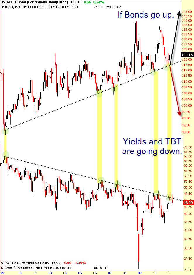 Bonds and Yields